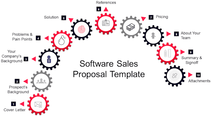 write a software sales proposal template